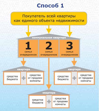 Постановление Правительства РФ от N 1081 (ред. от)
